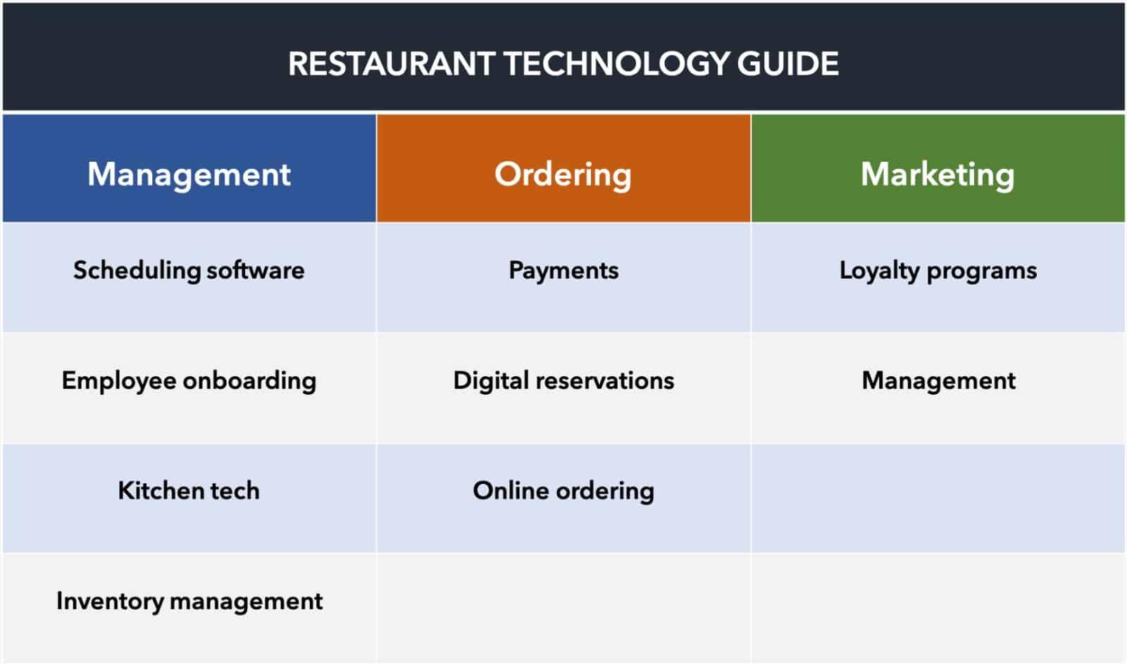 GoKart Blog Restaurant technology